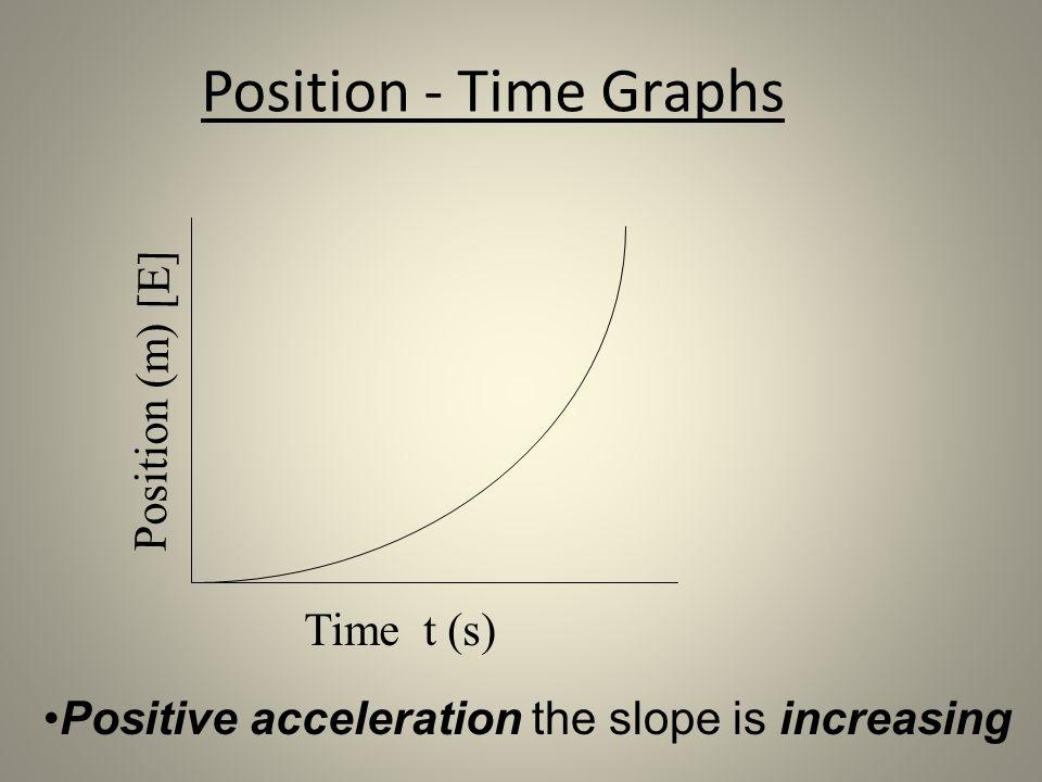 Position - Time Graphs Position (m) [E] Time t (s)